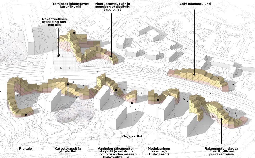 Mellunkylän visio 2035 – Mellunkylän avenue aksonometria talotyypit seliteteksteillä – image credit JADA Oy