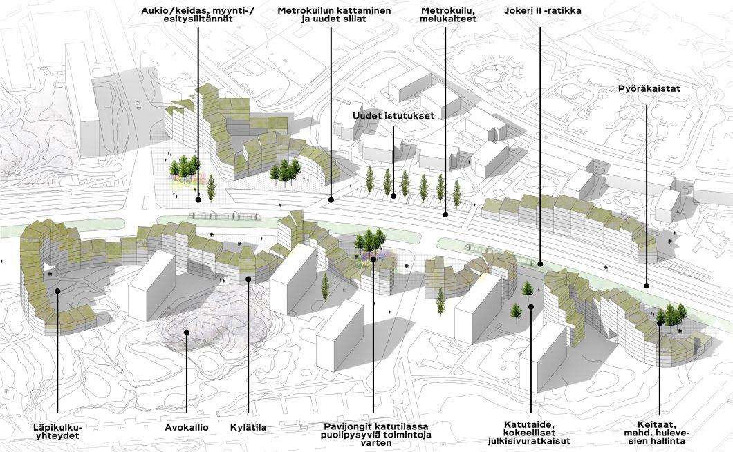 Mellunkylän visio 2035 – Mellunkylän avenue aksonometria ulkotilat seliteteksteillä – image credit JADA Oy