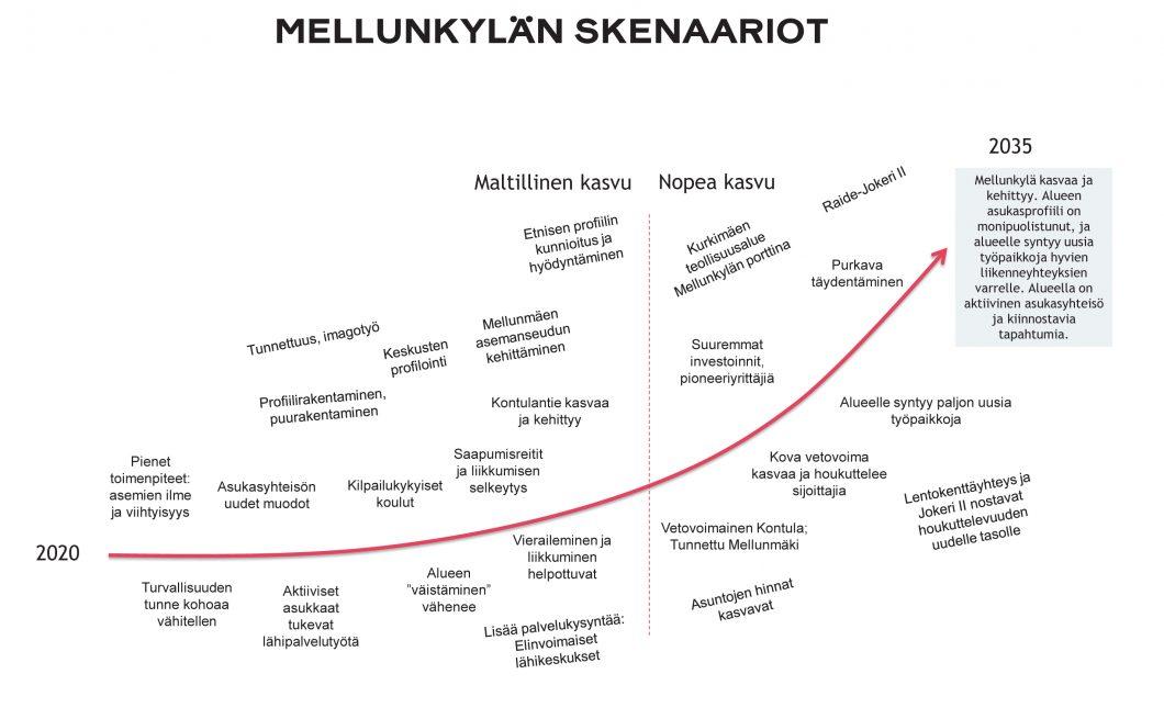 Mellunkylän visio 2035 – Mellunkylän skenaariot – image credit MDI Public Oy