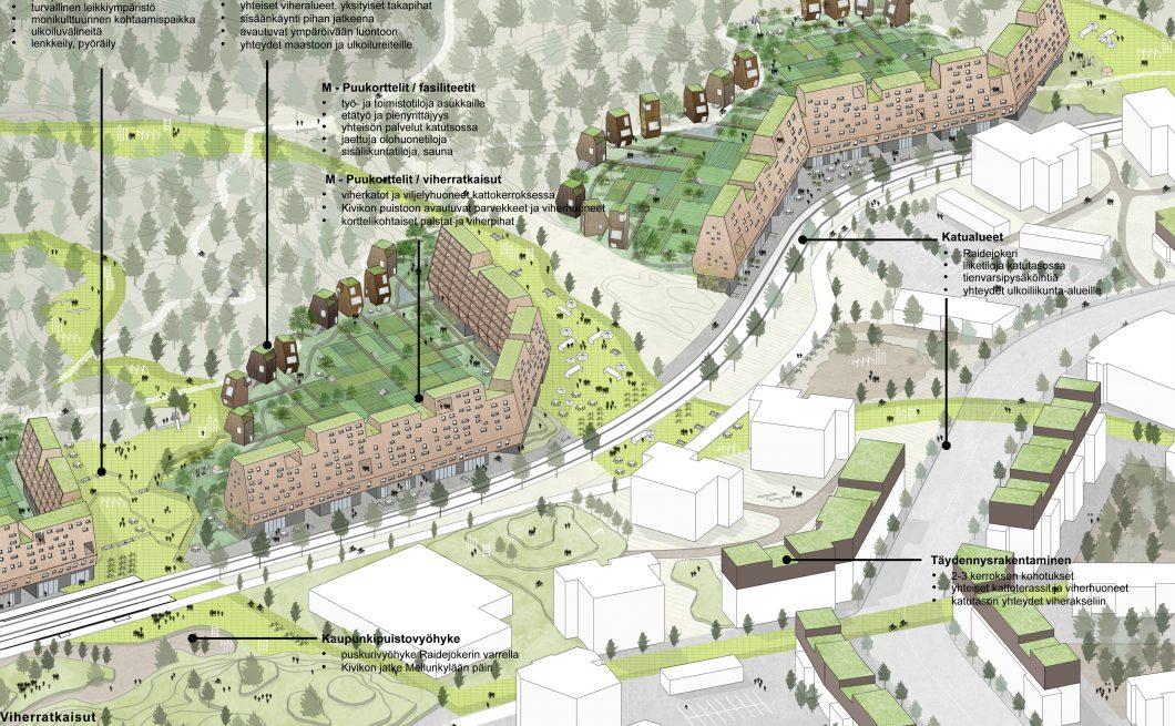 Mellunkylän visio 2035 – Puu-Kivikko korttelityyppi 2 seliteteksteillä – image credit Kaleidoscope Nordic AS