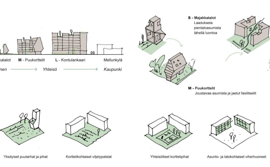 Mellunkylän visio 2035 – Puu-Kivikko talotypologiat – image credit Kaleidoscope Nordic AS